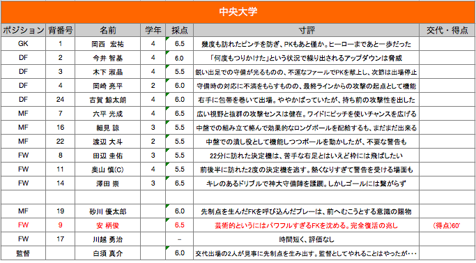 [Match Report]関東リーグ1部 第17節 中央大学vs神奈川大学